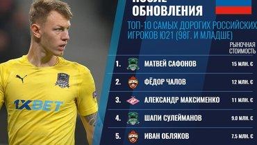 Сафонов— самый дорогой среди молодых россиян поверсии Transfermarkt