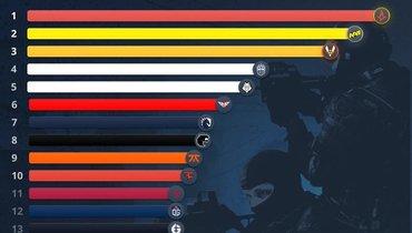 Natus Vincere— вторая врейтинге лучших команд 2020 года