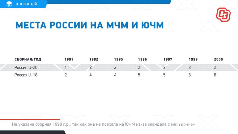 """Места России наМЧМ иЮЧМ. Фото """"СЭ"""""""