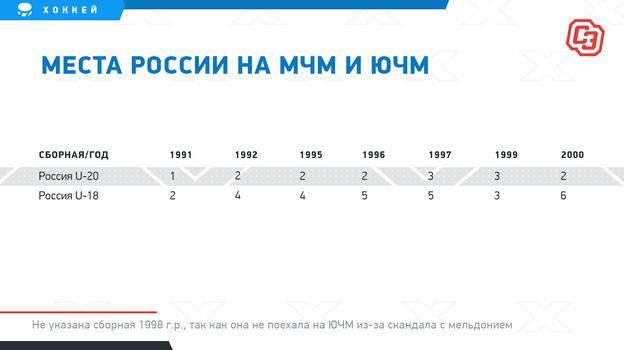 "Места России на МЧМ и ЮЧМ. Фото ""СЭ"""