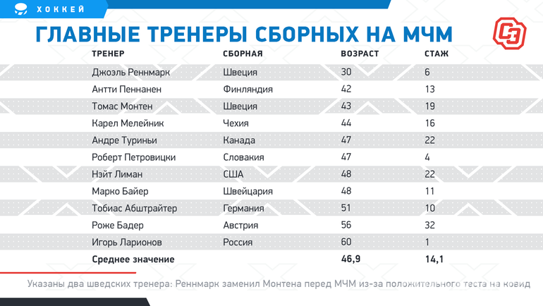 """Главные тренеры сборных наМЧМ. Фото """"СЭ"""""""