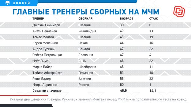 """Главные тренеры сборных на МЧМ. Фото """"СЭ"""""""