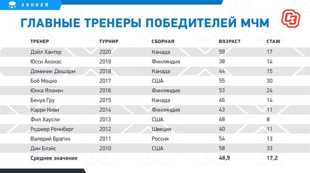 """Главные тренеры победителей МЧМ. Фото """"СЭ"""""""