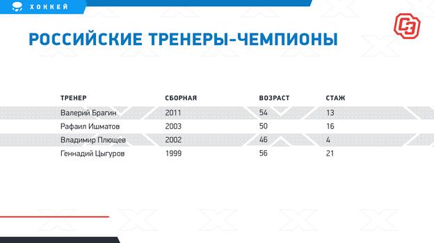 """Российские тренеры-чемпионы. Фото """"СЭ"""""""