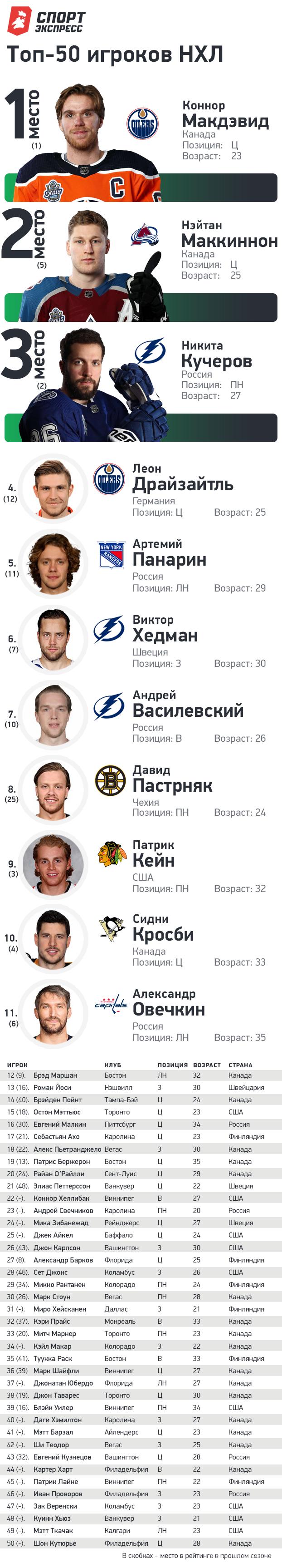 """50 лучших хоккеистов НХЛ. Фото """"СЭ"""""""