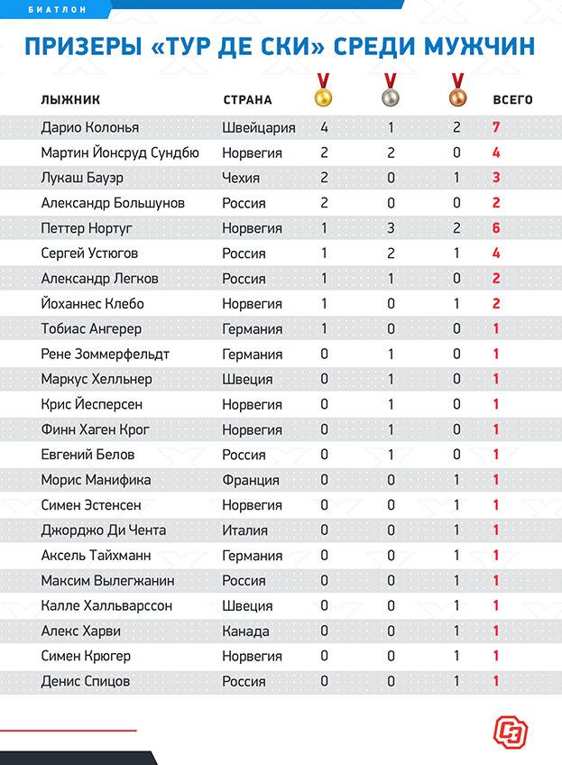 "Призеры «Тур деСки» среди мужчин. Фото ""СЭ"""