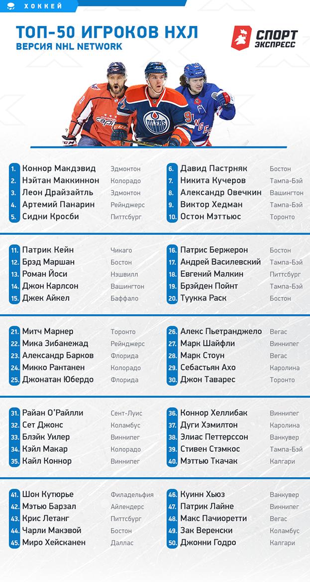 Топ-50 игроков НХЛ. Версия NHL Network.