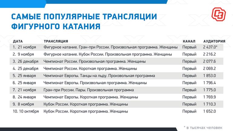 """Самые популярные трансляции фигурного катания. Фото """"СЭ"""""""
