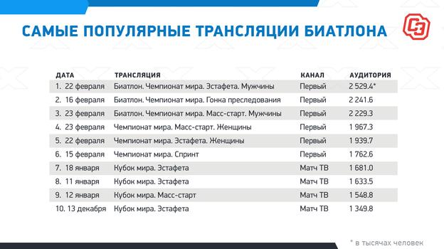 """Самые популярные трансляции биатлона. Фото """"СЭ"""""""