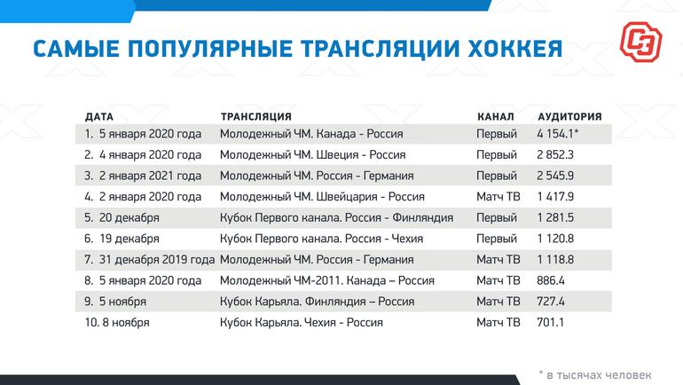 """Самые популярные трансляции хоккея. Фото """"СЭ"""""""
