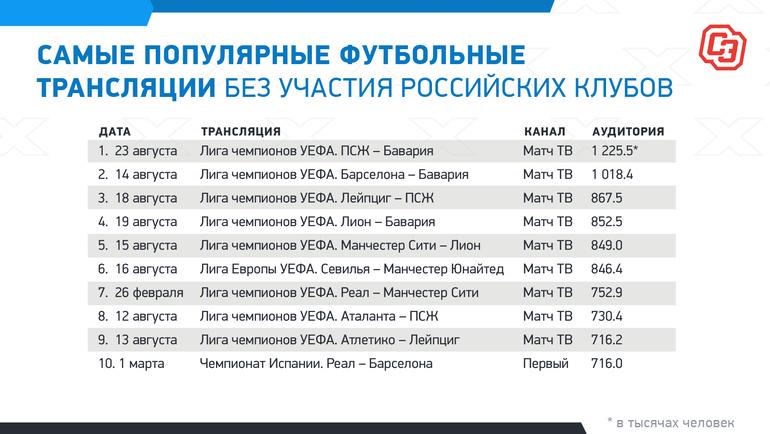 """Самые популярные футбольные трансляции без участия российских клубов. Фото """"СЭ"""""""