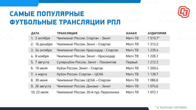 """Самые популярные трансляции матчей РПЛ. Фото """"СЭ"""""""