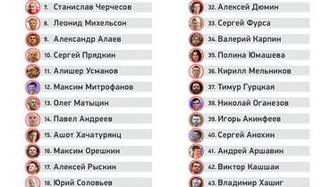 50 самых влиятельных людей российского футбола. Фото «СЭ»