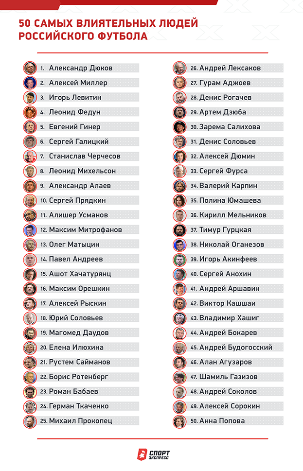 """50 самых влиятельных людей российского футбола. Фото """"СЭ"""""""