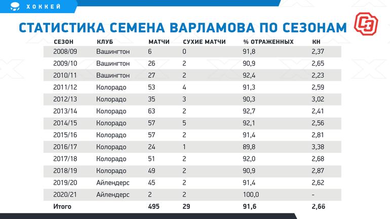 "Статистика Семена Варламова посезонам. Фото ""СЭ"""