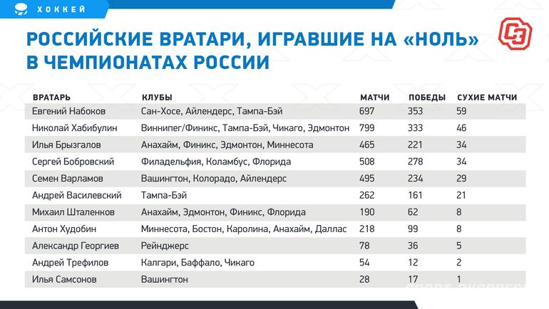 """Российские вратари, игравшие на «ноль» вчемпионатах России. Фото """"СЭ"""""""