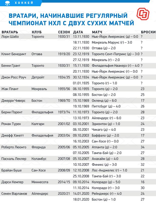 """Вратари, начинавшие регулярный чемпионат НХЛ сдвух сухих матчей. Фото """"СЭ"""""""
