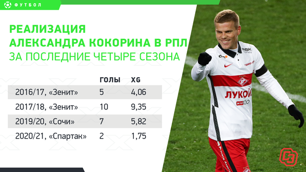 Реализация Александра Кокорина в РПЛ за последние четыре сезона