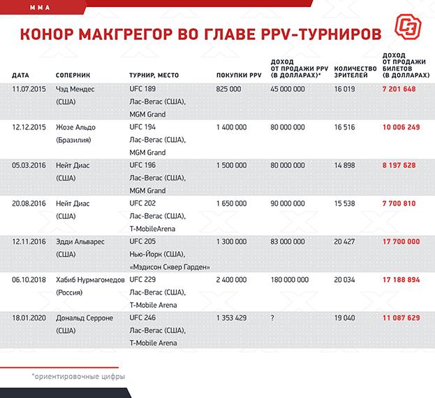 Конор Макгрегор воглаве PPV-турниров. Фото «СЭ»