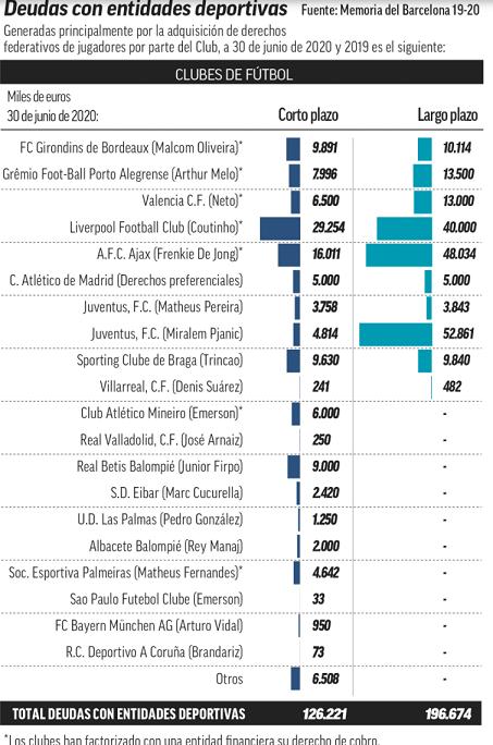 Таблица долгов «Барселоны» перед другими клубами затрансферы. Фото Marca
