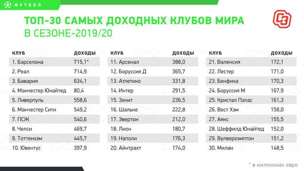 «Зенит»— втоп-15 самых доходных клубов мира. Все действительно так круто?
