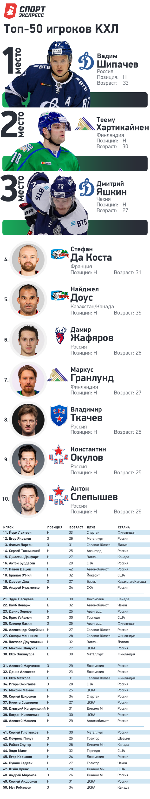"""Топ-50 лучших игроков КХЛ. Фото """"СЭ"""""""