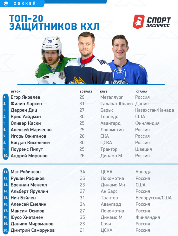 """Топ-20 лучших защитников КХЛ. Фото """"СЭ"""""""
