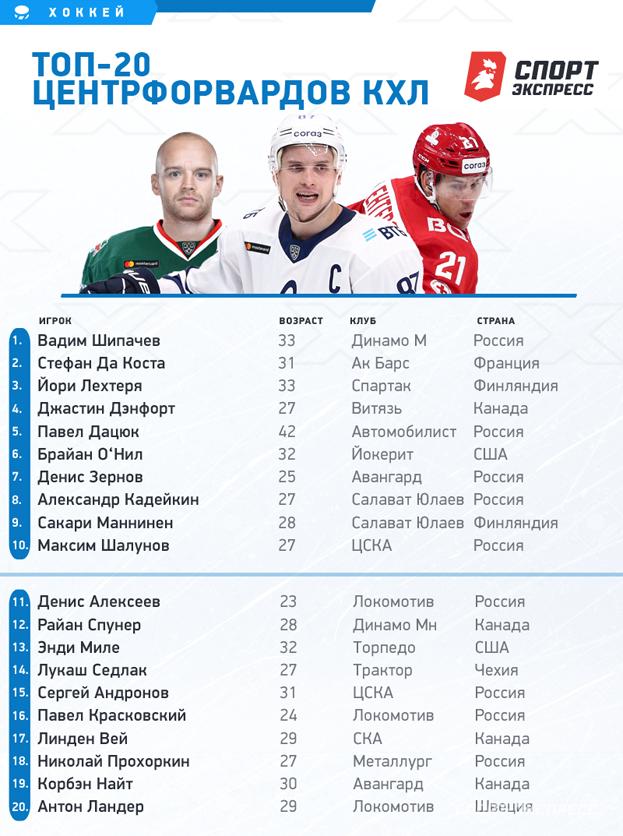"""Топ-20 лучших центрфорвардов КХЛ. Фото """"СЭ"""""""
