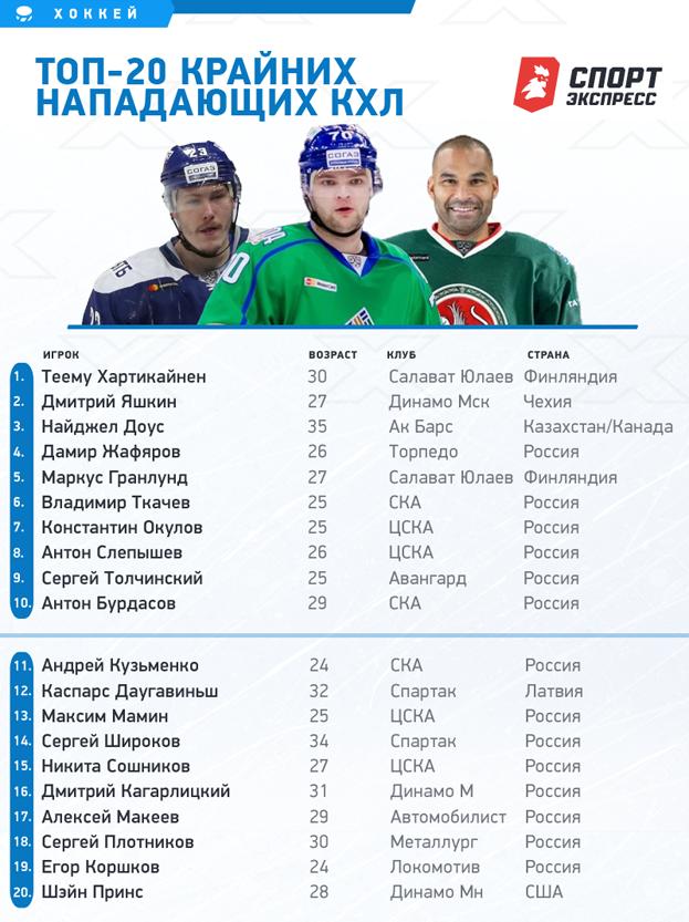 """Топ-20 лучших крайних нападающих КХЛ. Фото """"СЭ"""""""