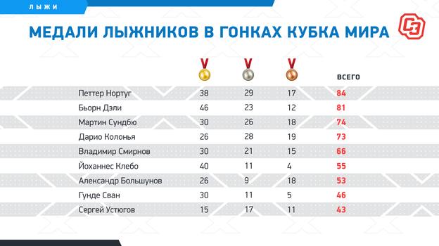 """Медали лыжников в гонках Кубка мира. Фото """"СЭ"""""""