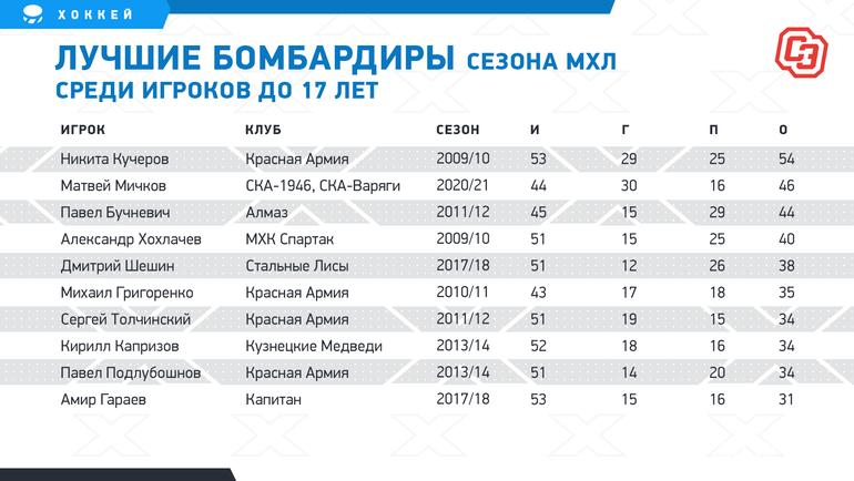 Лучшие бомбардиры сезона МХЛ среди игроков до17 лет. Фото «СЭ»