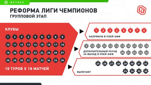 Новый формат Лиги чемпионов: какой она будет ичто это значит для России?