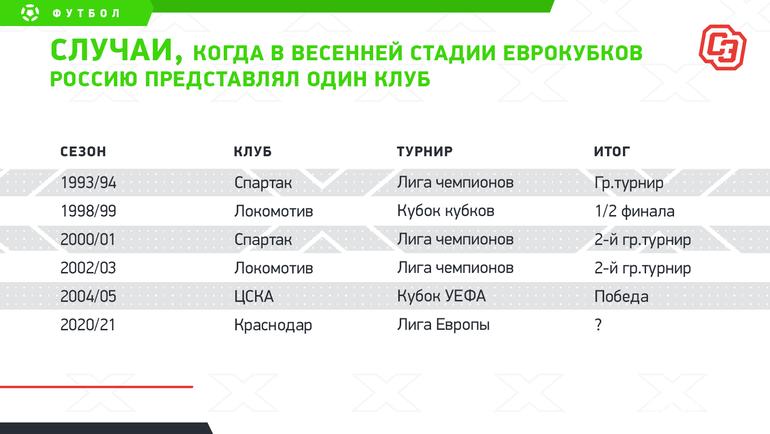 """Вшестой раз весной веврокубках Россию представит только один клуб. Фото """"СЭ"""""""