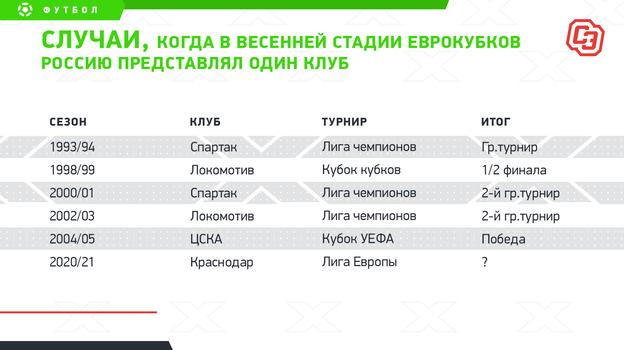 """В шестой раз весной в еврокубках Россию представит только один клуб. Фото """"СЭ"""""""