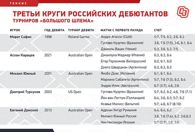 Третьи круги российских дебютантов турниров «Большого шлема». Фото «СЭ»