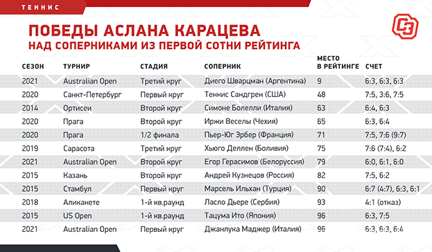 Победы Аслана Карацева над соперниками изпервой сотни рейтинга. Фото «СЭ»