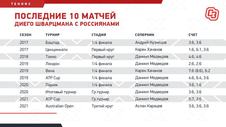 Последние 10 матчей Диего Шварцмана сроссиянами. Фото «СЭ»