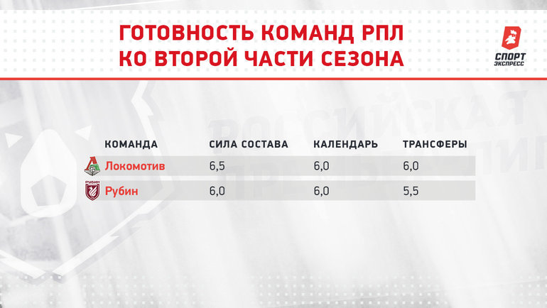 Готовность команд РПЛ ковторой части сезона.