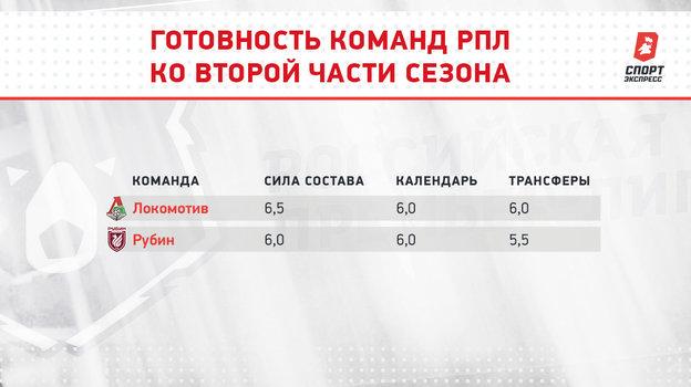 «Локомотив»: полная смена руководства, уход Райковича ичастичное возвращение Баринова