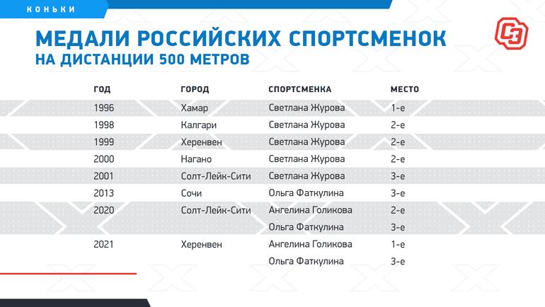 """Медали российских спортсменок надистанции 500 метров. Фото """"СЭ"""""""