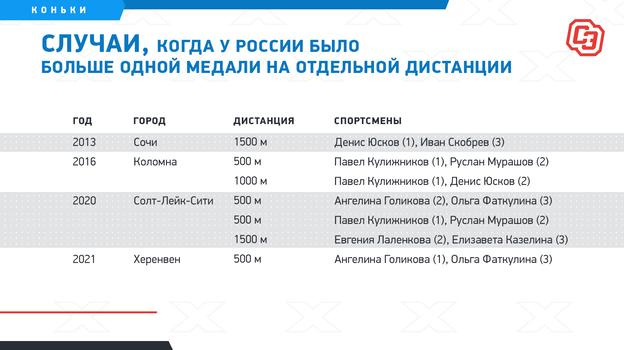 """Случаи, когда у России было больше одной медали на отдельной дистанции. Фото """"СЭ"""""""