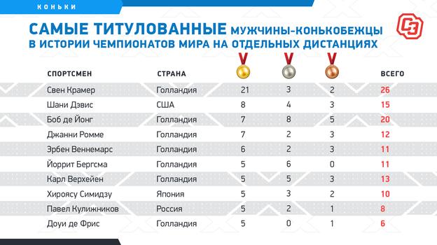 """Самые титулованные мужчины-конькобежцы в истории чемпионатов мира на отдельных дистанциях. Фото """"СЭ"""""""