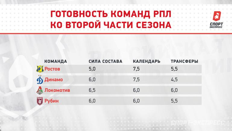 Готовность команд РПЛ ковторой части сезона. Фото «СЭ»