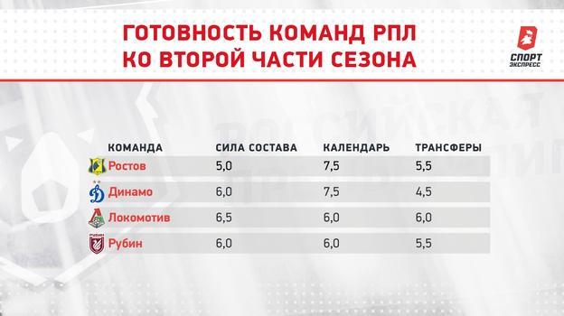 """Готовность команд РПЛ ко второй части сезона. Фото """"СЭ"""""""