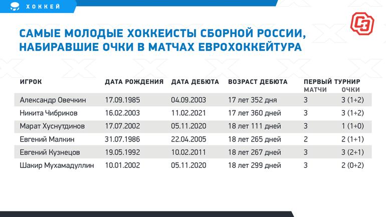 """Самые молодые хоккеисты сборной России, набиравшие очки вматчах Еврохоккейтура. Фото """"СЭ"""""""