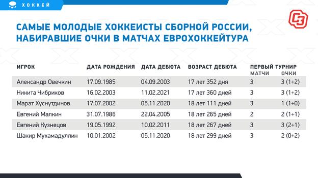 """Самые молодые хоккеисты сборной России, набиравшие очки в матчах Еврохоккейтура. Фото """"СЭ"""""""