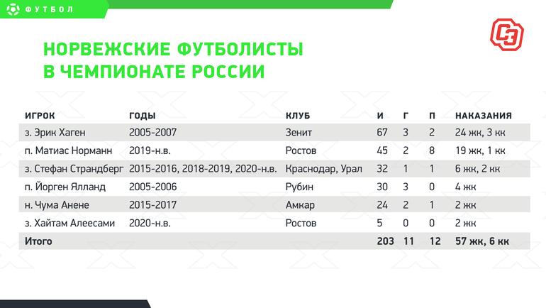 Норвежские футболисты вчемпионате России. Фото «СЭ»