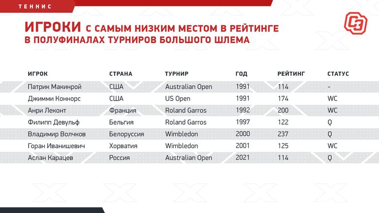 Игроки с самым низким местом в рейтинге в полуфиналах турниров Большого шлема. Фото «СЭ»