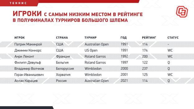 """Игроки с самым низким местом в рейтинге в полуфиналах турниров Большого шлема. Фото """"СЭ"""""""