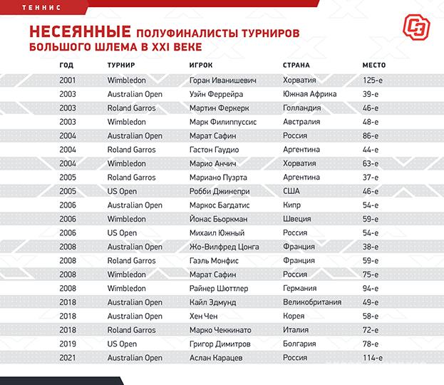 Несеянные полуфиналисты турниров Большого шлема в XXI веке. Фото «СЭ»
